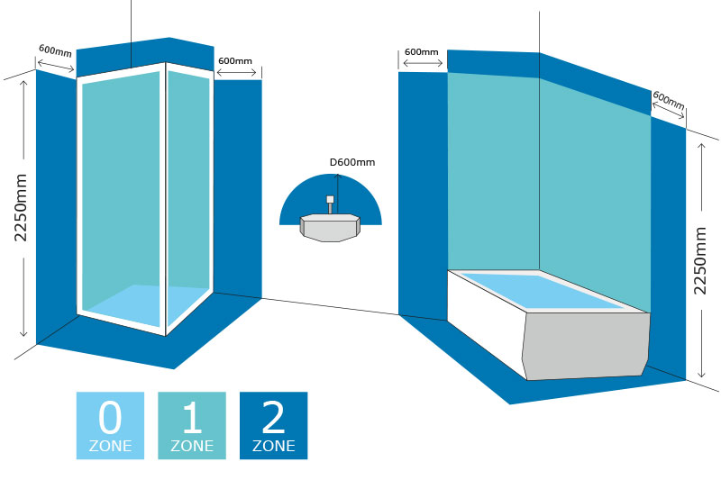 Australian Bathrooms Lighting Requirements Zone Diagram
