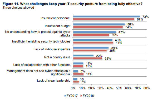 What challenges do SMEs face with keeping their IT systems secure