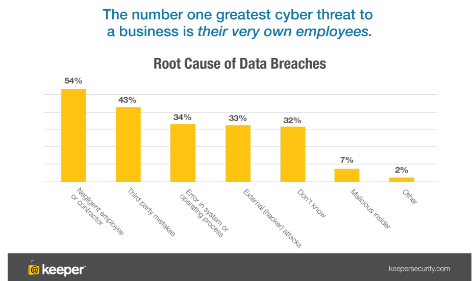 The greatest threat to cyber security in business is it's own employees