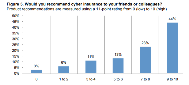 Businesses would highly recommend purchasing cyber insurance